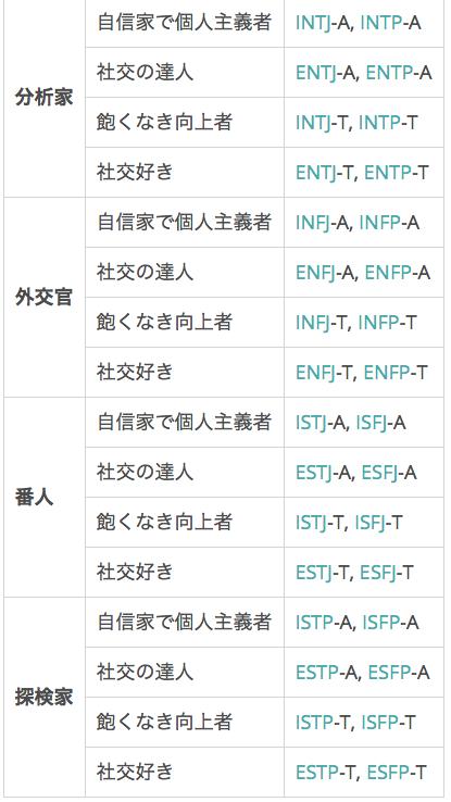 性格 診断 16 キャラクター性格診断スレまとめ Wiki